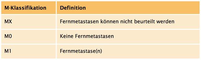 M-Klassifikation