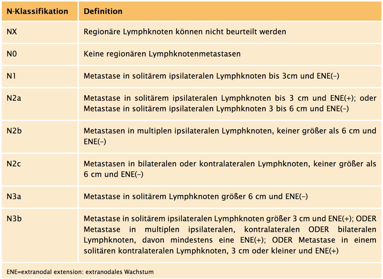 N-Klassifikation